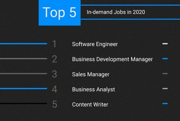 Top 5 In -demand jobs - India & USA